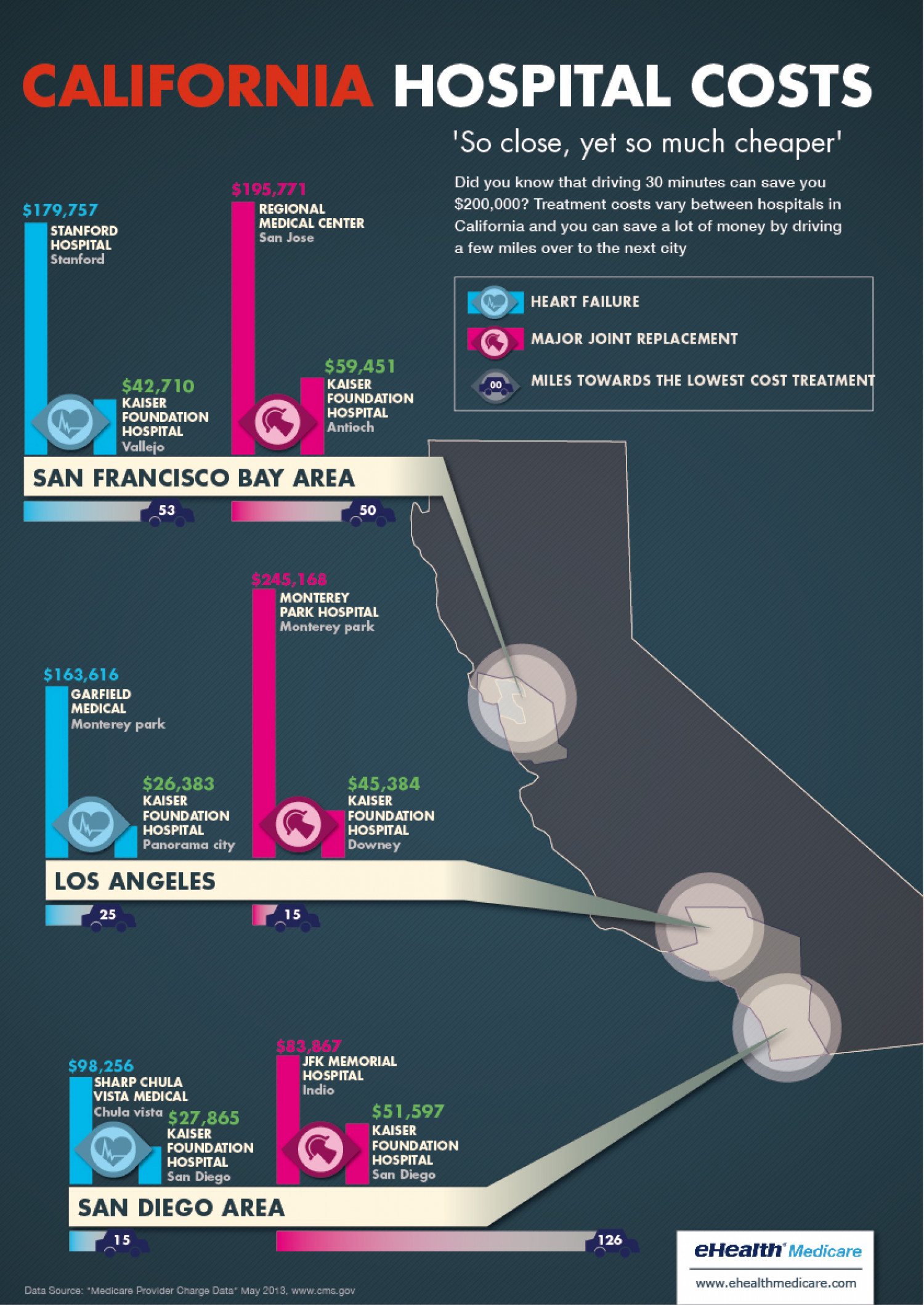 California Hospital Costs Infographic