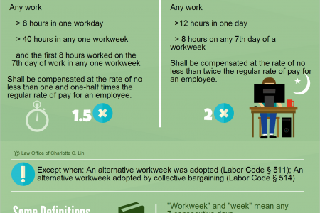 California Labor Laws You Should Know In 5 Minutes or Less Infographic