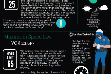 California Speeding Tickets Explained Infographic
