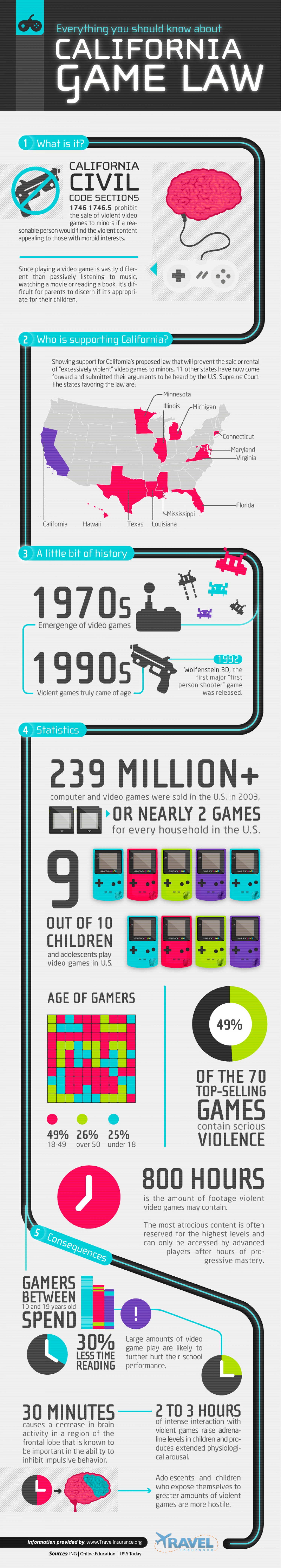 California Video Game Laws Infographic