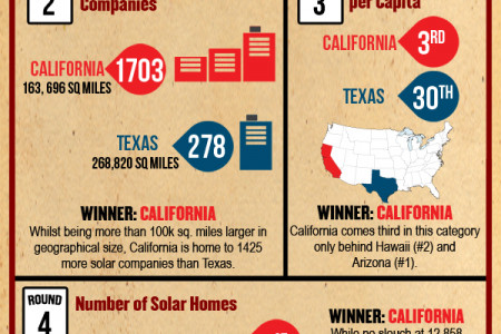 California vs. Texas - Solar Smackdown Infographic