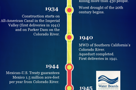 California Water Timeline Infographic