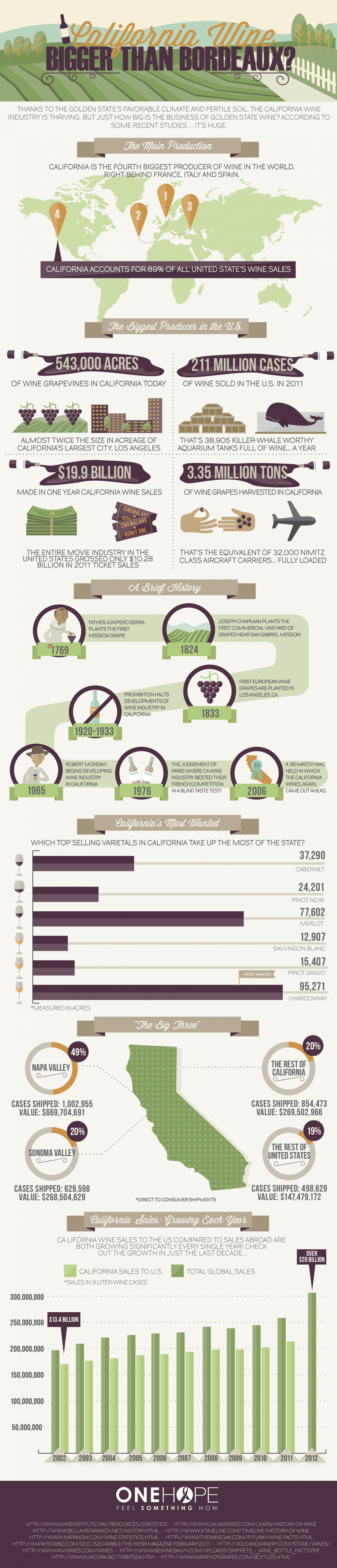 California Wine Infographic