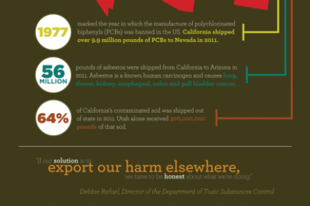California's Hazardous Waste Crisis Infographic