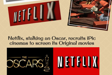 Call 1855-856-2653 Netflix signs deals with iPic cinemas Infographic