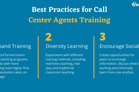 Call center agents training Infographic