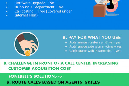 Call Center Software Solutions infographics Infographic