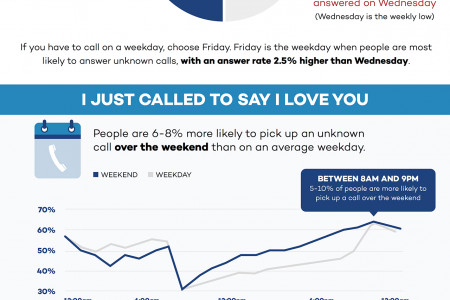 Call Me Maybe, Best Time For Sales Call Infographic