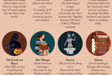 Call Upon the Master Craftsmen: Fictional and Mythical Characters Who Are Experts of Their Craft Infographic