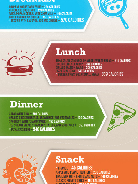 Calorie Chart Infographic