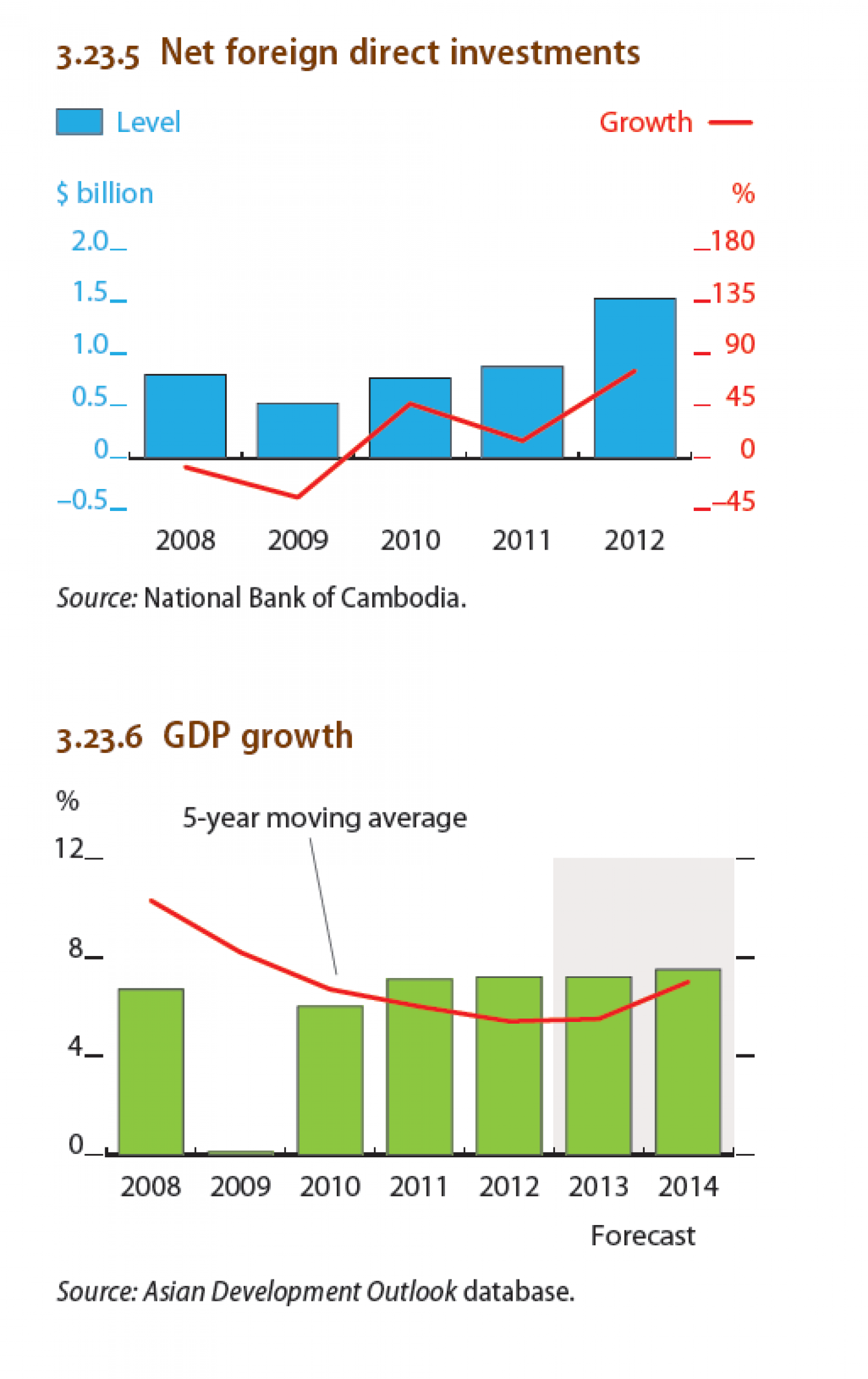 Cambodia - Net foreign policy investments, GDP growth Infographic