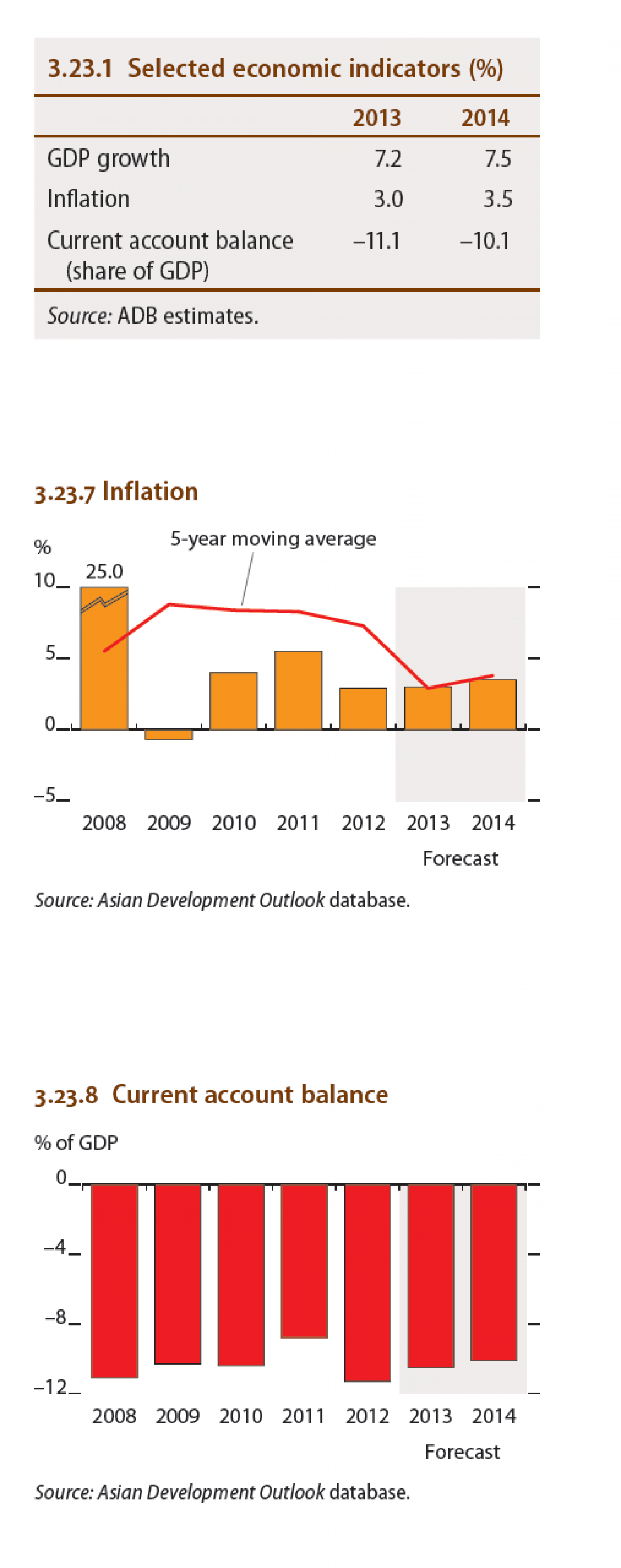 Cambodia - Selected economic indicators (%), Inflation Infographic