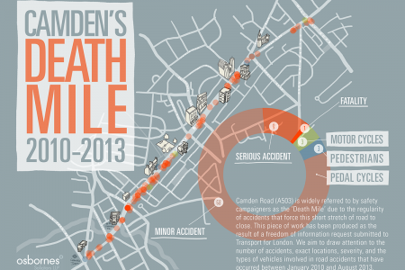 Camden's Death Mile Infographic