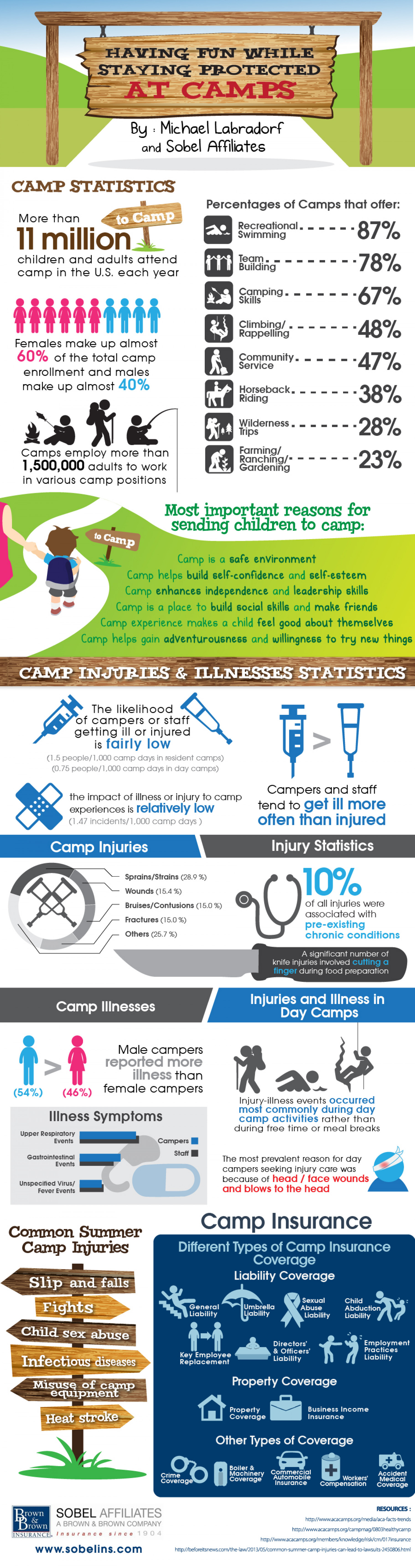 Having Fun While Staying Protected At Camps Infographic