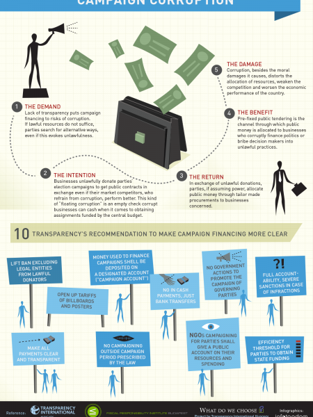 Campaign Corruption Infographic
