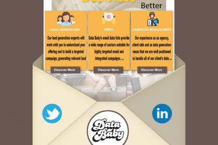 Campaign Management Services in UK Infographic