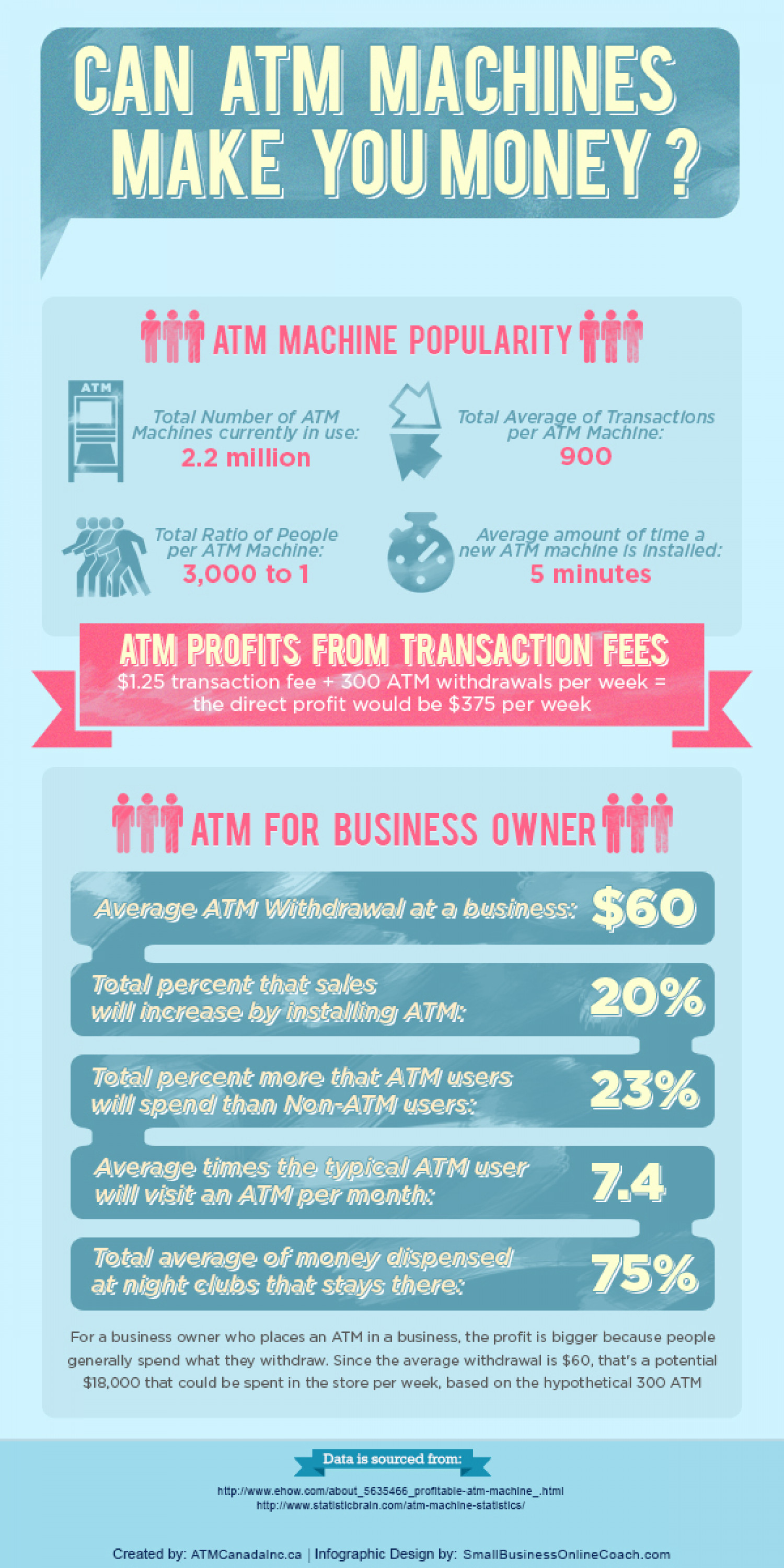 Can ATM Machines Make You Money? Infographic