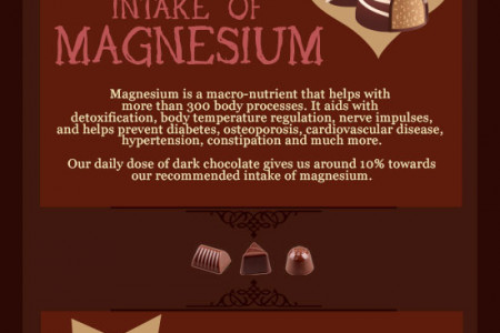 Can Chocolate Really be Good For You? Infographic