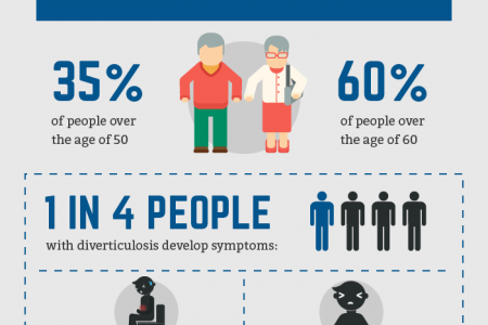 Can Diverticulitis Cause Cancer? Infographic