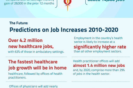 Can Healthcare Improve the Health of the US Economy? Infographic