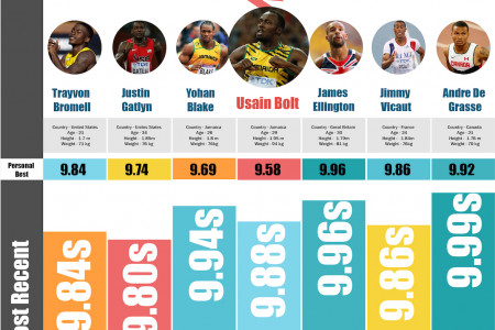 Can The Bolt Strike Again? Infographic