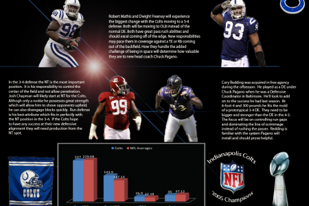 Can the Colts successfully switch to the 3-4 defense? Infographic
