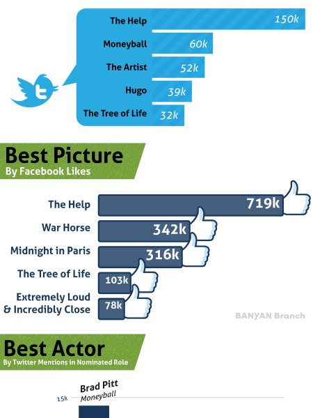Can Twitter / Facebook Predict The Oscar Winners?  Infographic