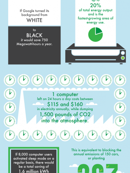 Can We Make Computing Greener? Infographic