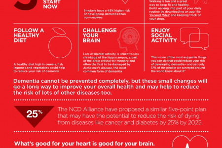 Can we reduce the risk of dementia? Infographic