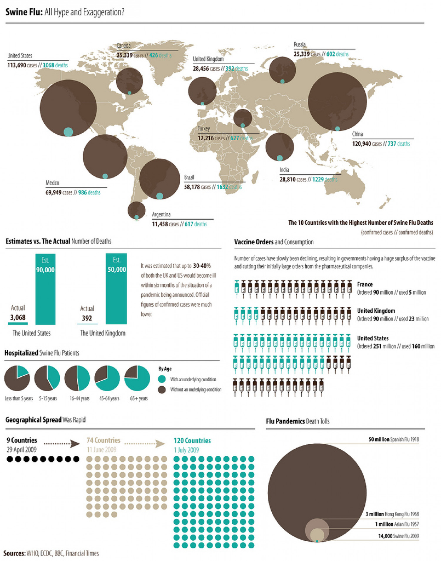 Can We Still Believe the WHO? Infographic