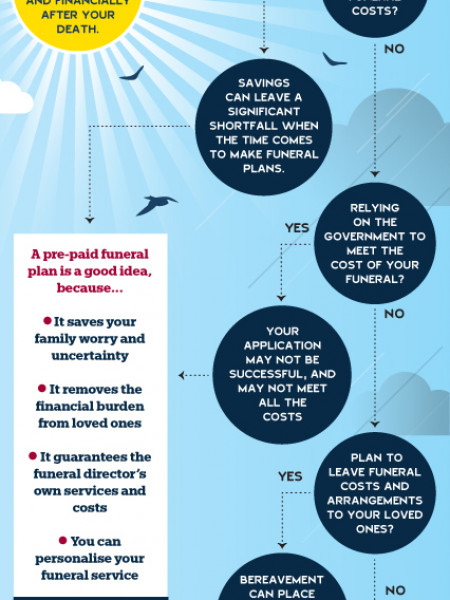 Can You Afford to Die? Infographic