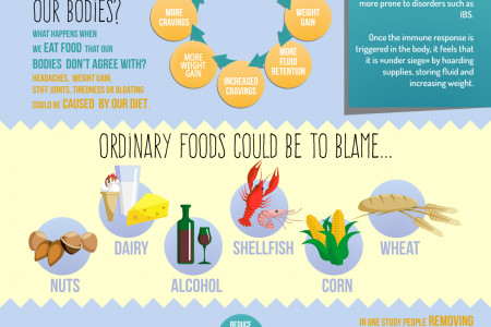 Can You Blame Weight Gain on Food Intolerance? Infographic