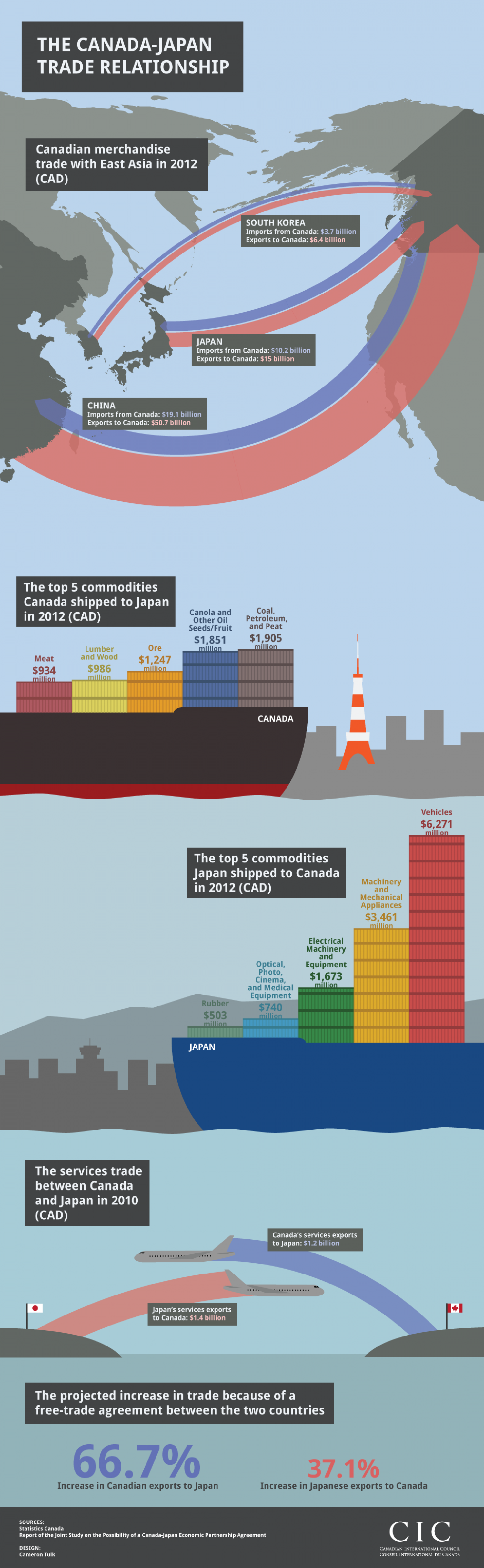 Canada and Japan - Partners in Trade Infographic