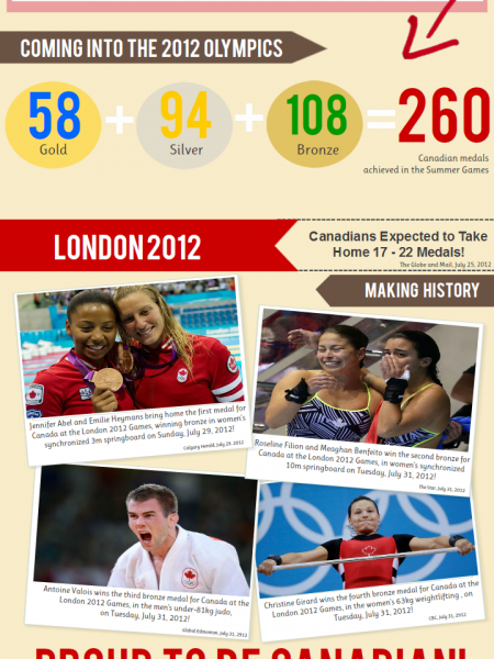 Canada: At the Olympic Summer Games Infographic