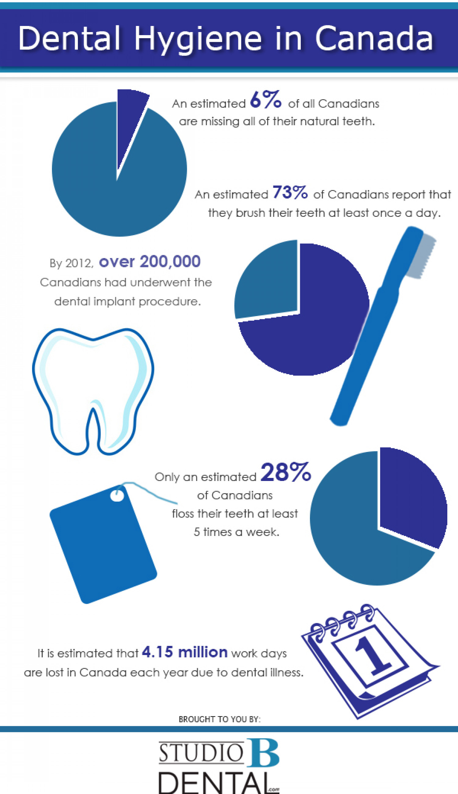 Dental Hygiene in Canada Infographic