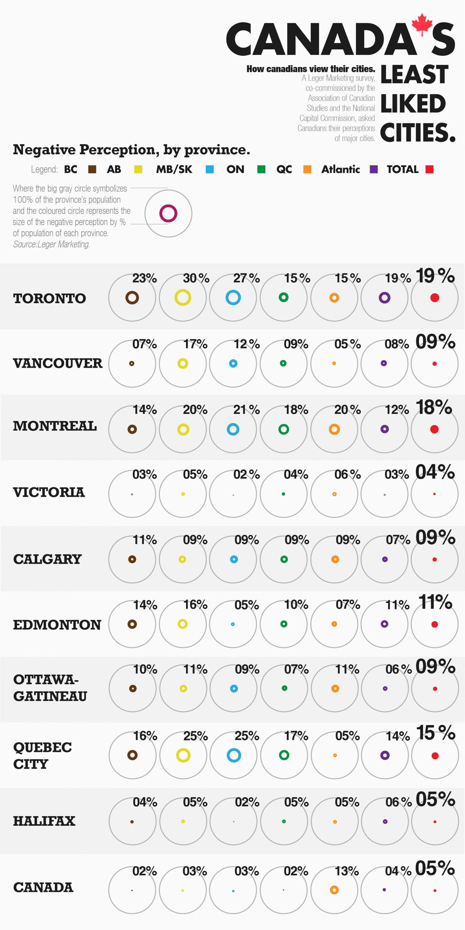 Canada's least liked cities Infographic
