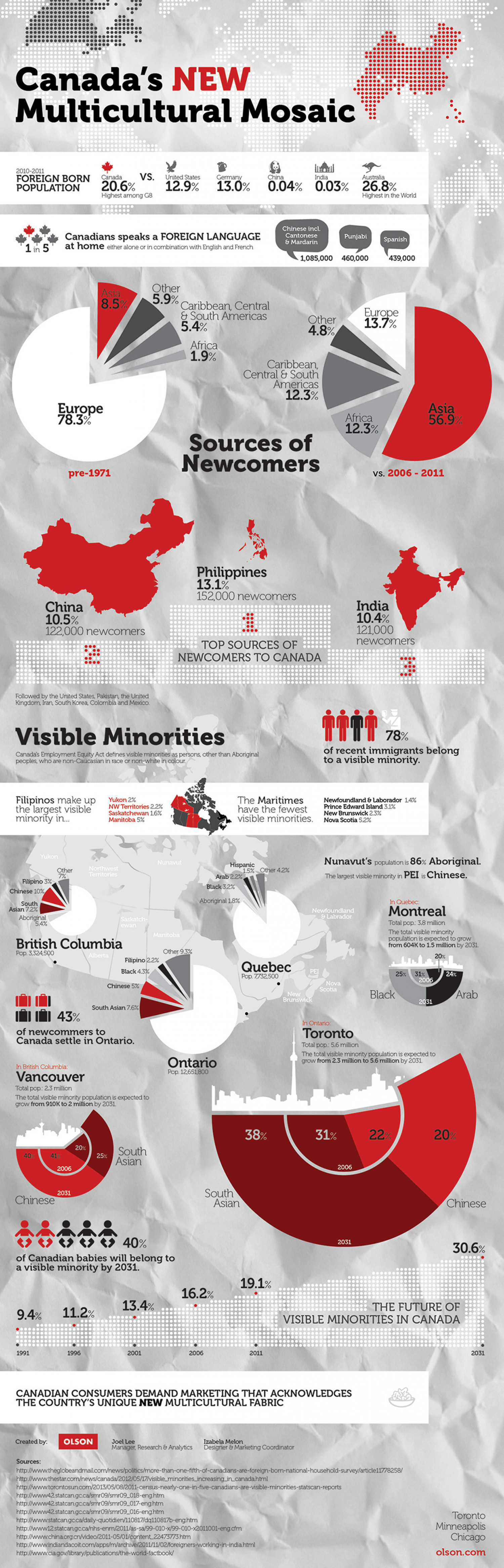 Canada's New Multicultural Mosaic Infographic