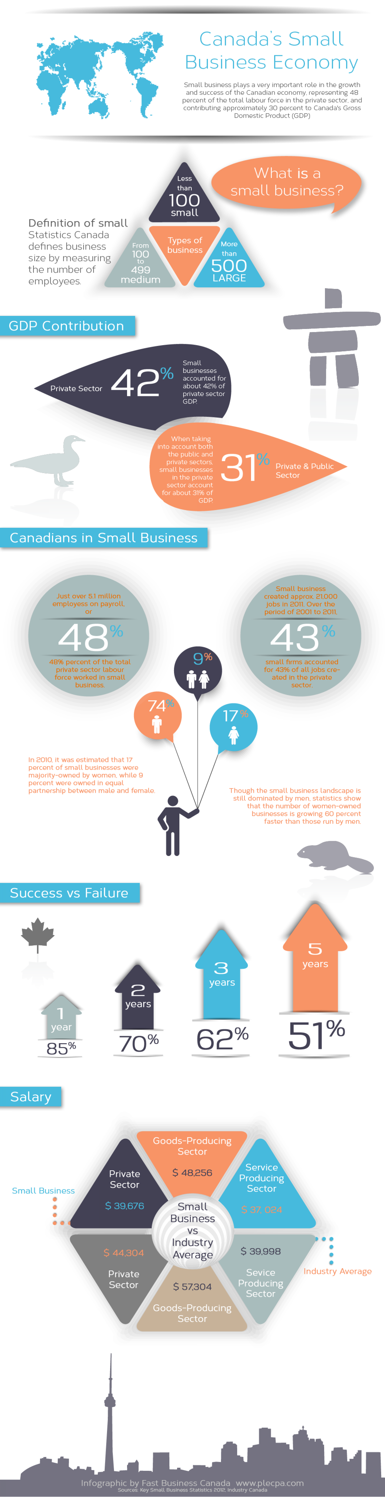 Canada's Small Business Economy Infographic
