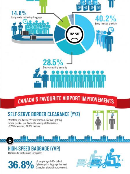 Canada's Worst Airports 2013 Infographic Infographic