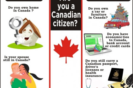 Canadian Citizen for Tax Purposes Infographic