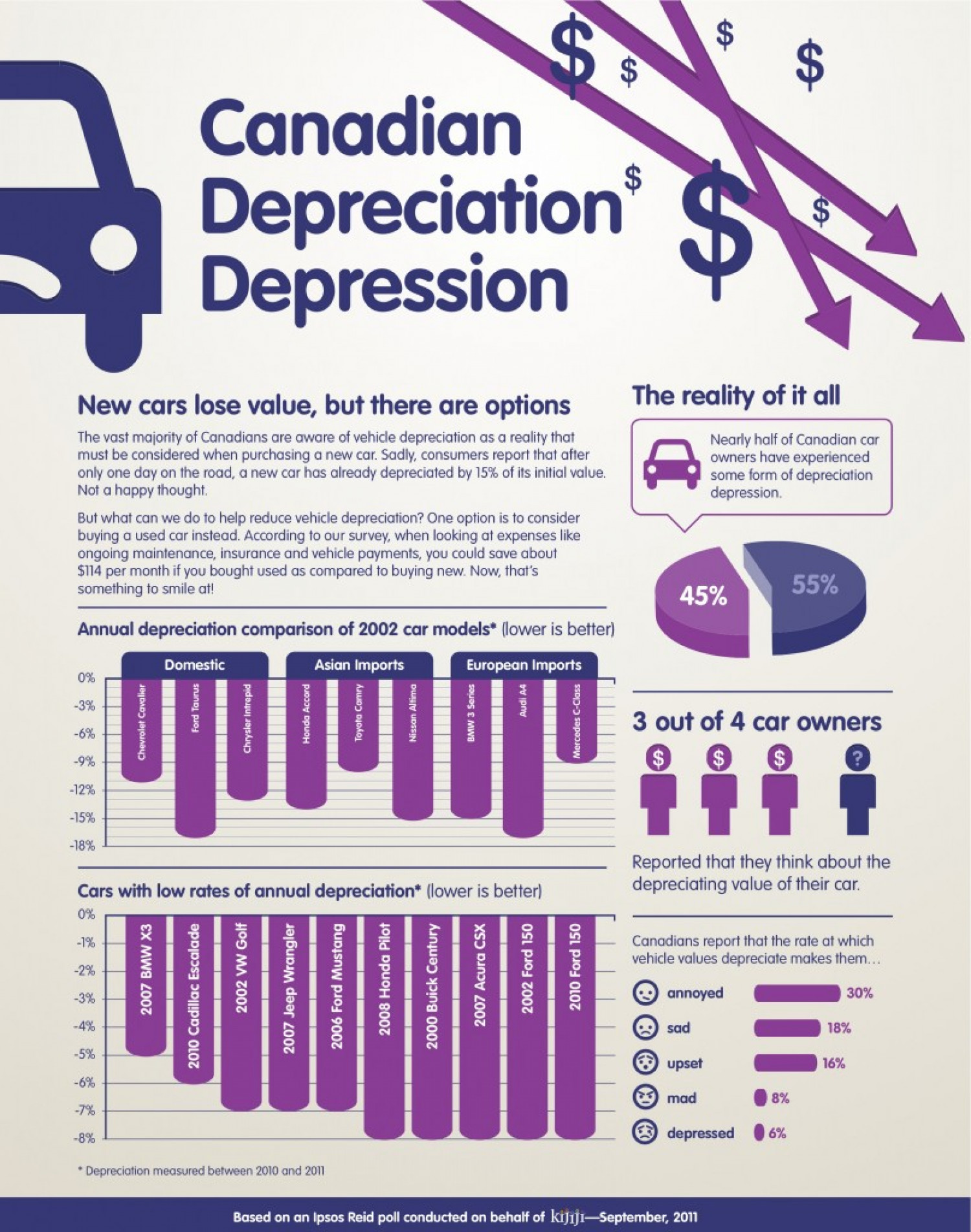 Canadian Depreciation Depression Infographic