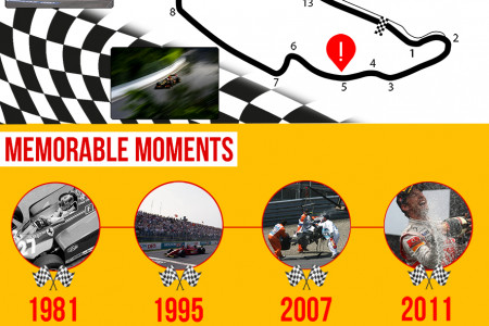 Canadian Grand Prix Infographic