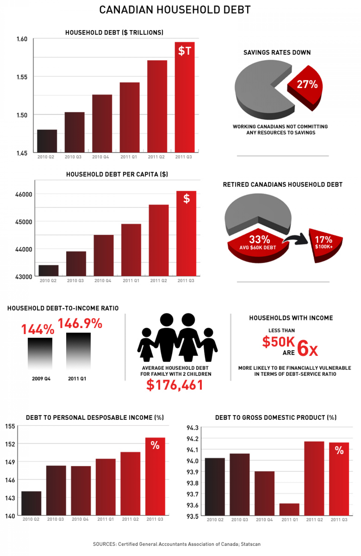 Canadian Household Debt Infographic