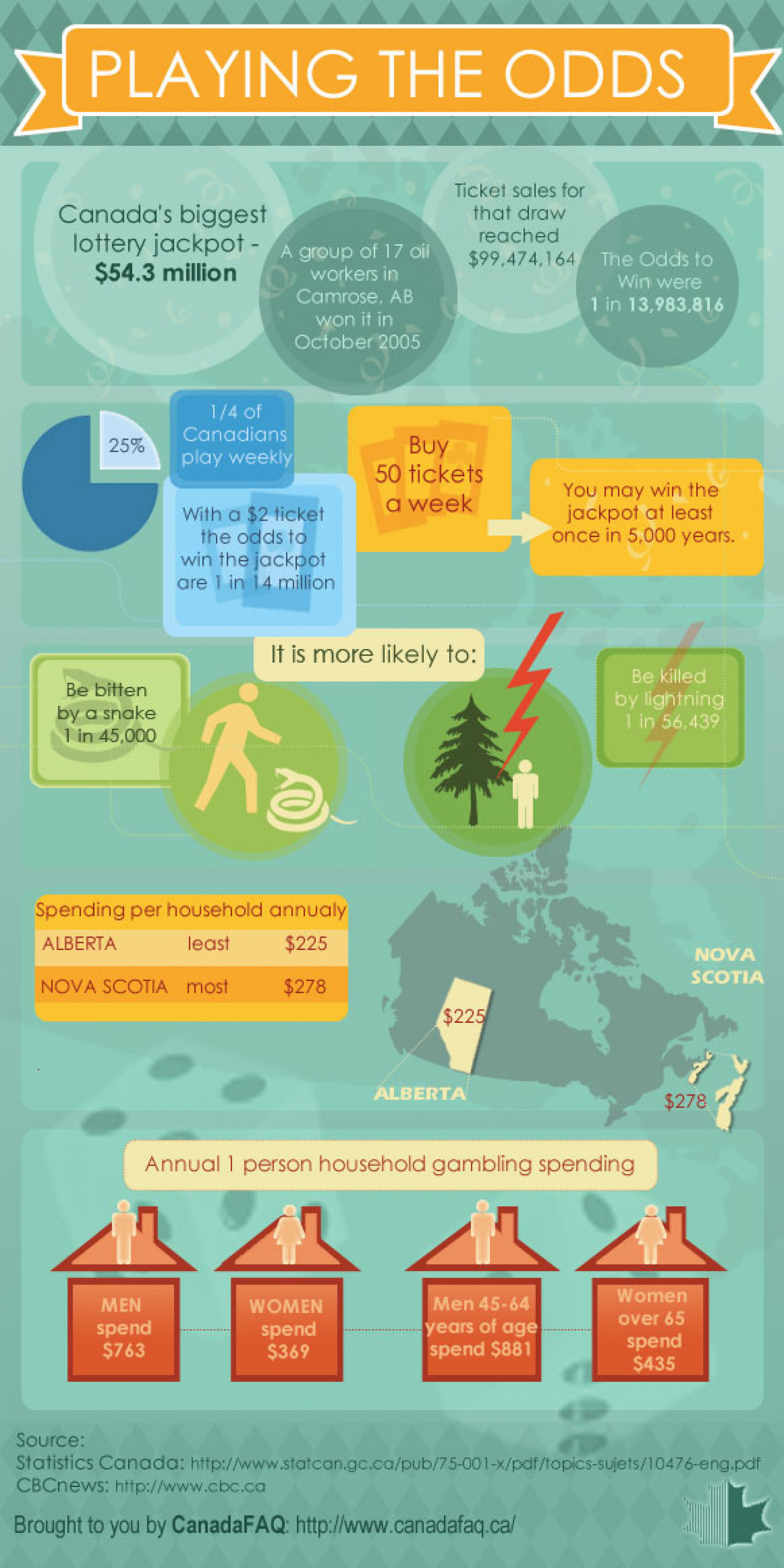 Canadian Lottery Winners - What Are the Odds of Winning the Lottery  Infographic