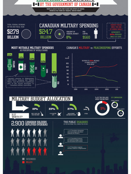 Military Spending by the Government of Canada  Infographic