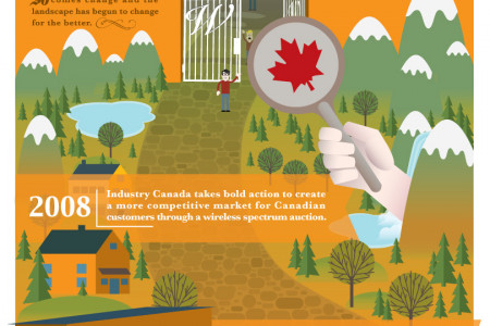 Canadian Mobile Bill of Rights Infographic