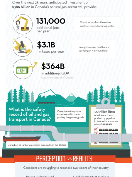 Canadian Oil and Gas: The US Needs Less. Asia Needs More. Infographic