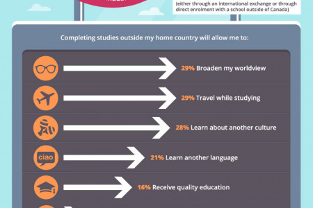 Canadian Students, At Home and Abroad Infographic