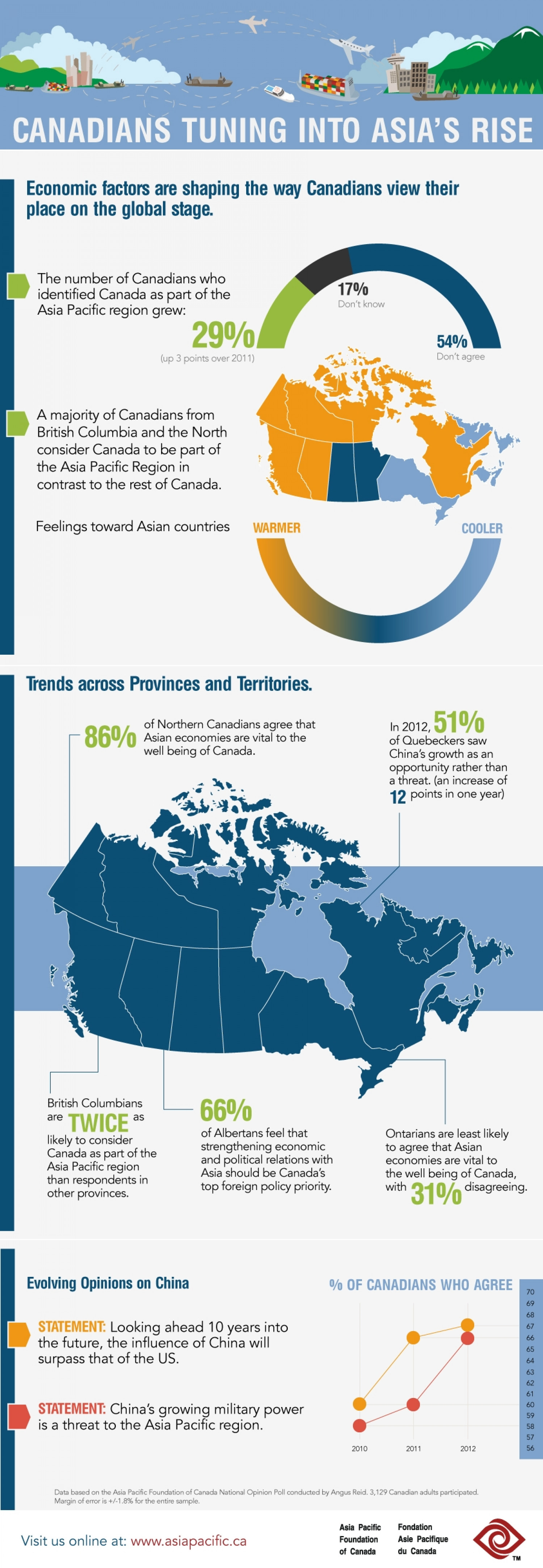 Canadians Are Tuning Into Asia's Rise Infographic