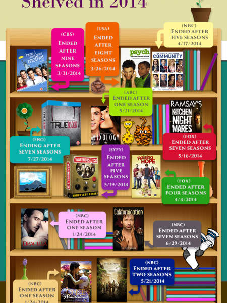12 Popular Shows Shelved in 2014 Infographic